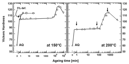 age hardening for steel forging